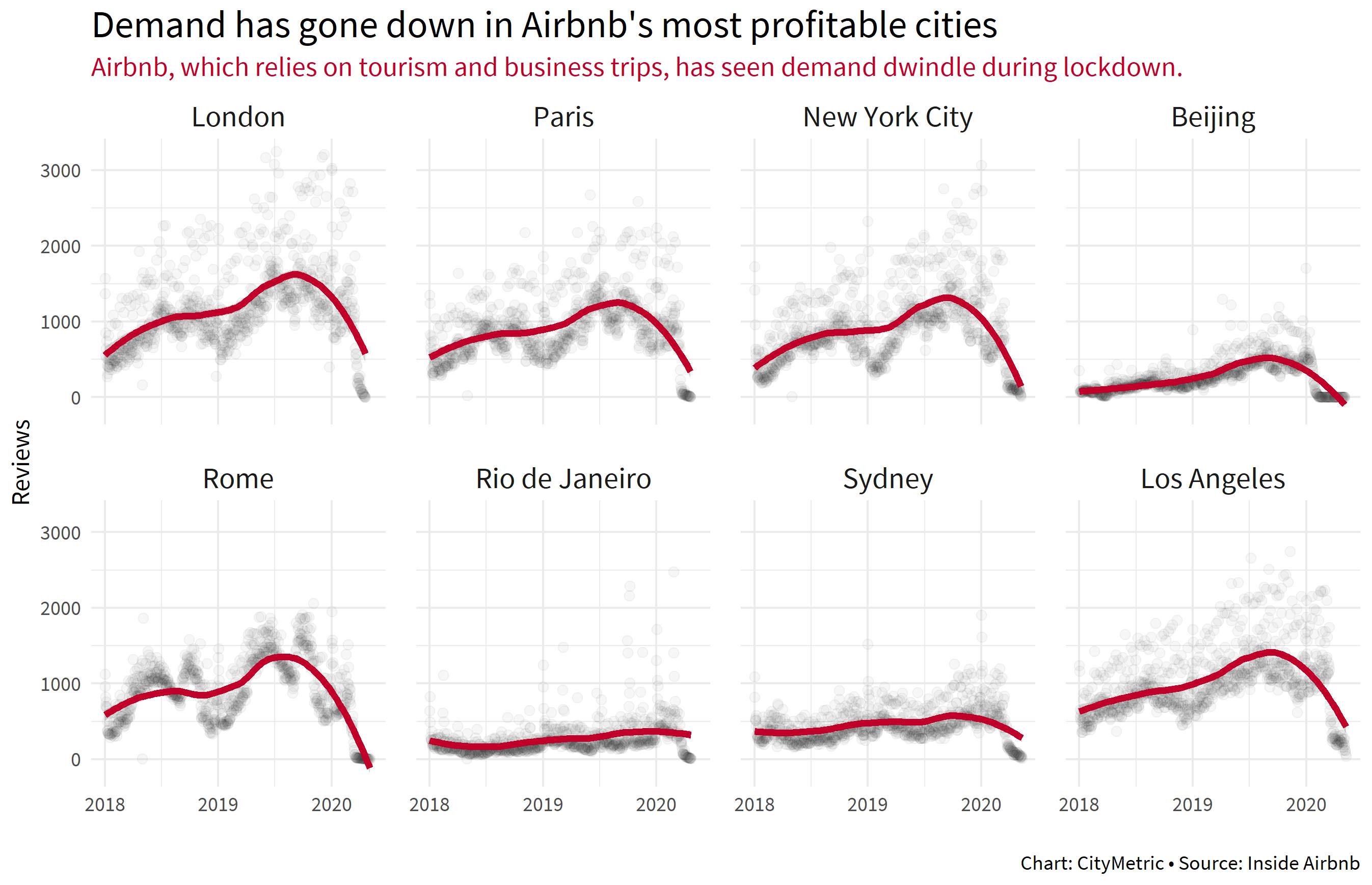Demand has gone down in Airbnb's most profitable cities