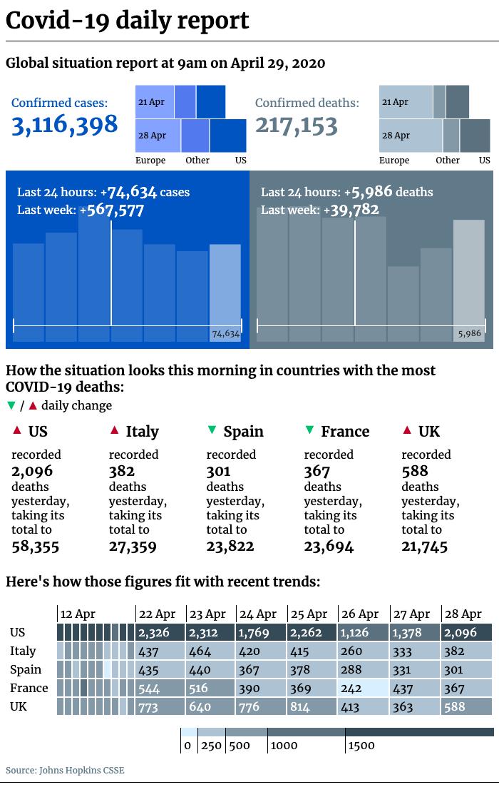 Covid-19 daily report