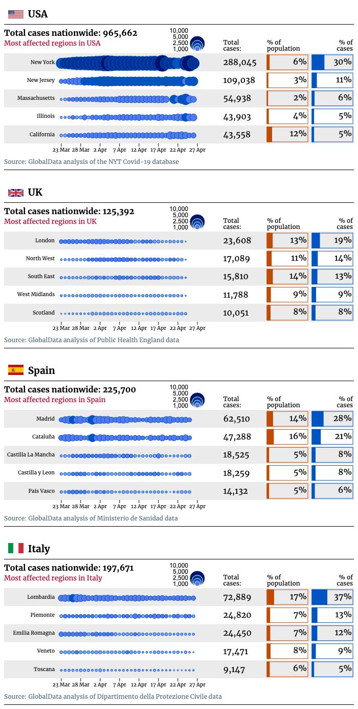 Covid-19 regional comparison chart