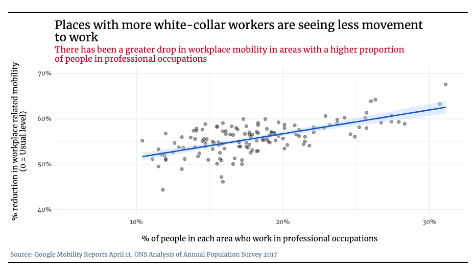 Chart showing reduced workplace mobility for occupations