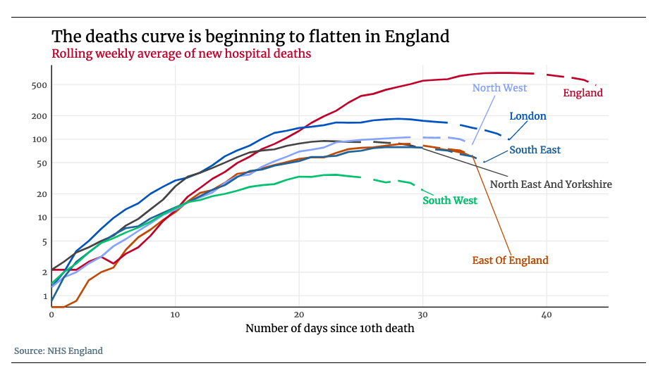 Chart showing deaths by region