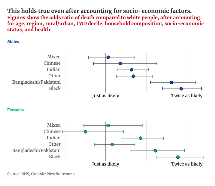 Odds of death ratio chart, accounting for socio-economic factors