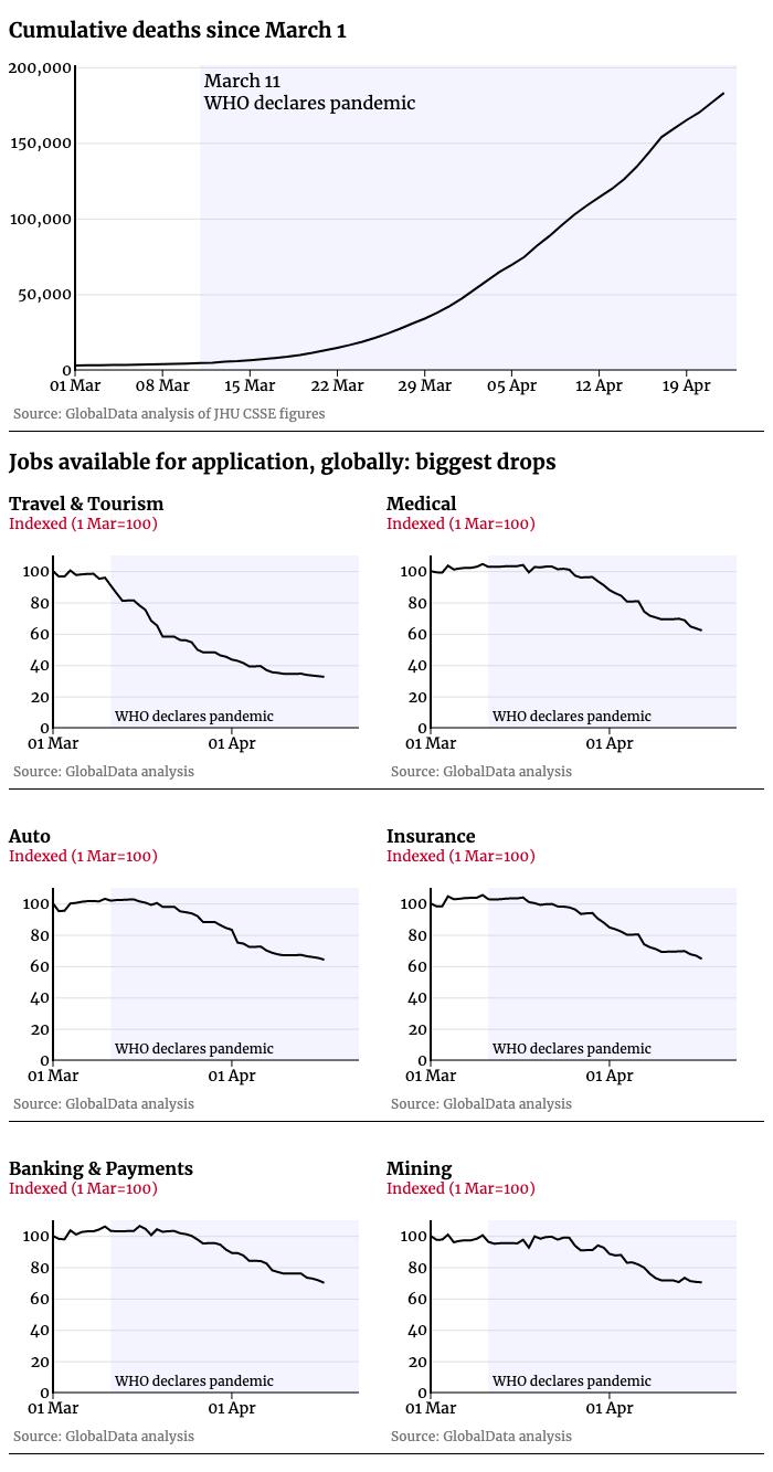 Economic sector impact chart
